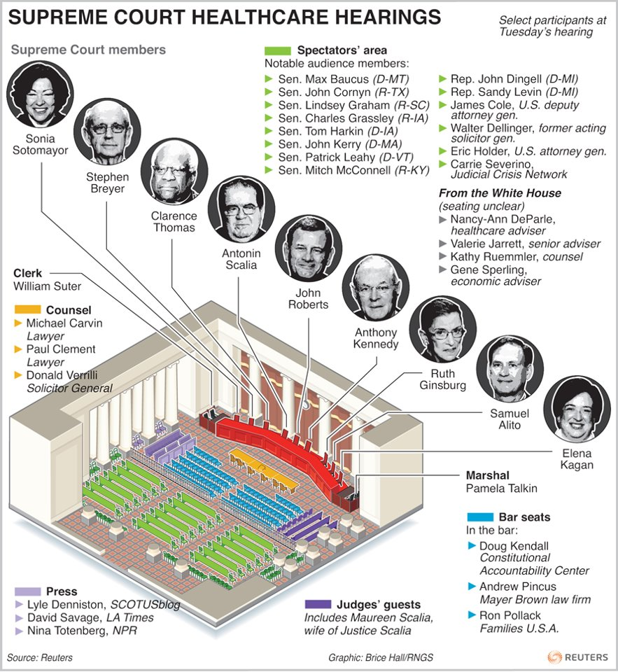 Infographic of the Supreme Court Justices and the Health Care arguments